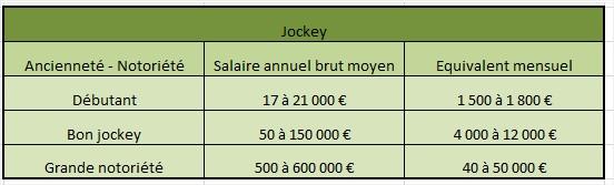jockey salaire annuel