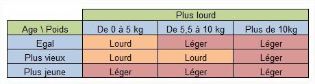 favori_presse_lourd_leger